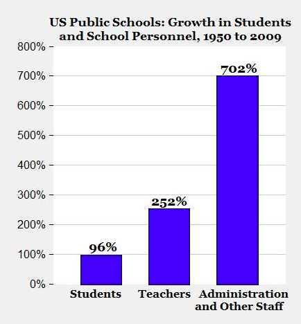 school administration costs chart